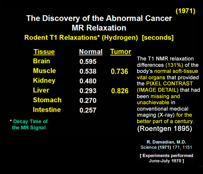 The Discovery of the Abnormal Cancer MR Relaxations