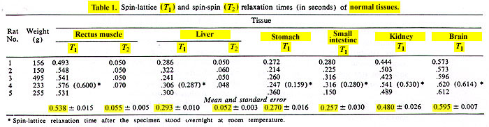 Science-1971 table 1