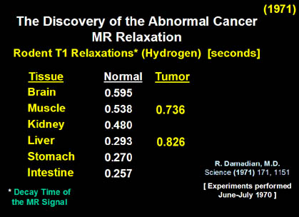 Fig 5. The Discovery of the Abnormal Cancer MR Relaxation